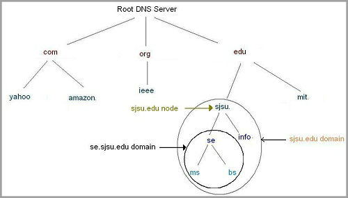 Difference between sub domains and microsites