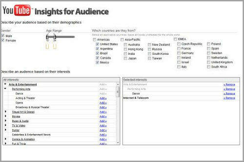 Google comes up with Youtube Analytics