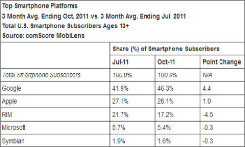 Android, the smartphone lead bumps iOS
