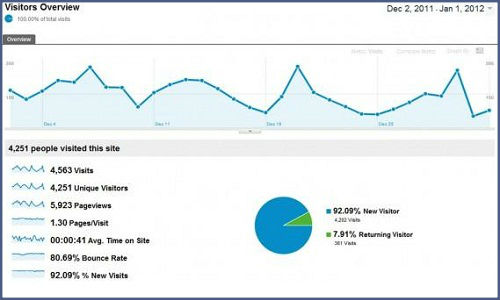 How to drive website traffic using Google analytics - Part 1