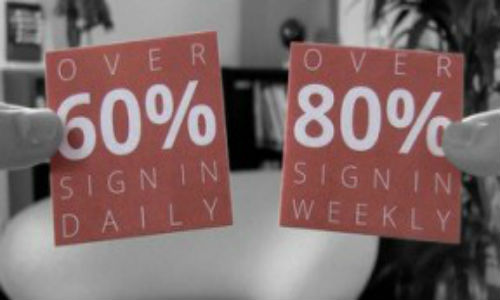 Does Google+ have 60% daily engagement?