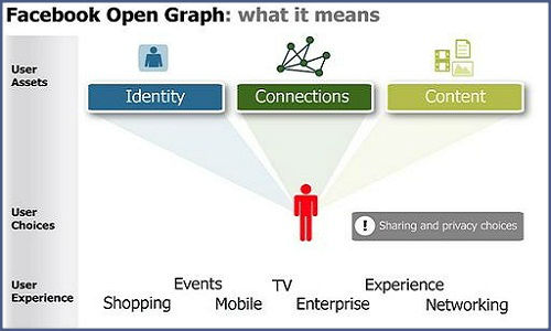 How to use Open Graph app for Facebook marketing?