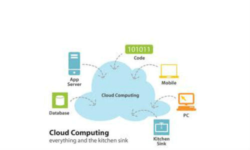 India China slammed in US Cloud Computing report
