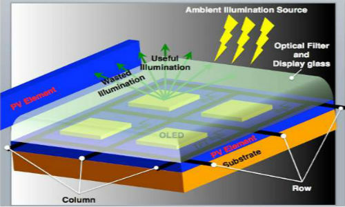 Solar cells for smartphone displays