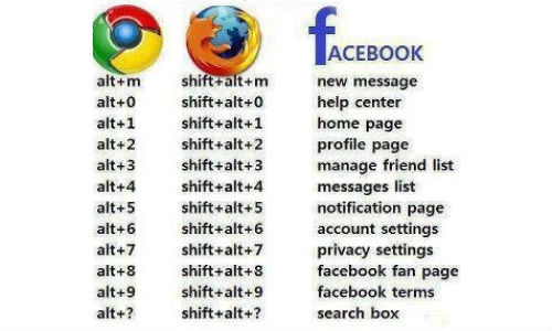 Browser shortcuts for Facebook