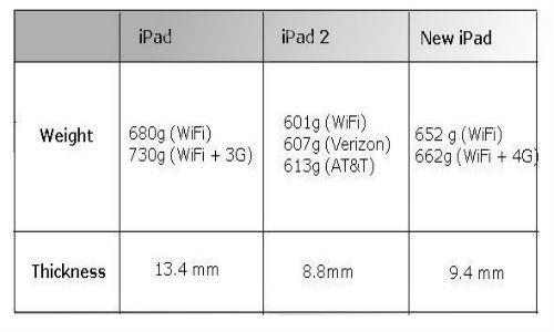 Thick and heavy new iPad