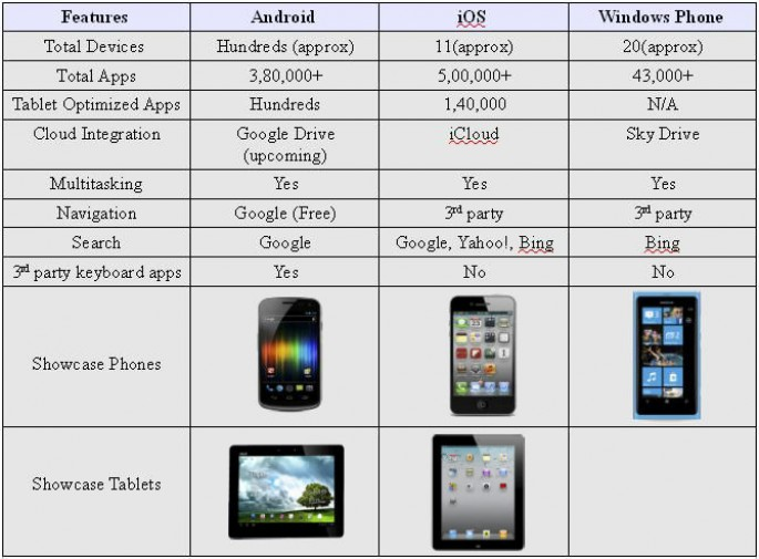 Android Windows Phone Ios Smartphones Tablets