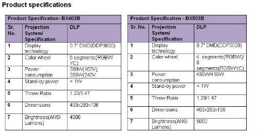 LG unveils BX503B and BX403B projectors