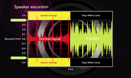 NXP new sound system with 5 times usual output
