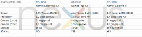 Samsung, LG and Sony Coming up with Google-branded Nexus Smartphones in Fall 2012?