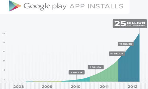Google Play Hits 25 Billion Downloads, Declares Five Days Discount on App Purchase