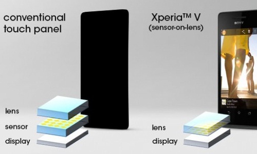 Sony Xperia V includes Sensor-on-Lens Touch Screen Technology to combat iPhone 5