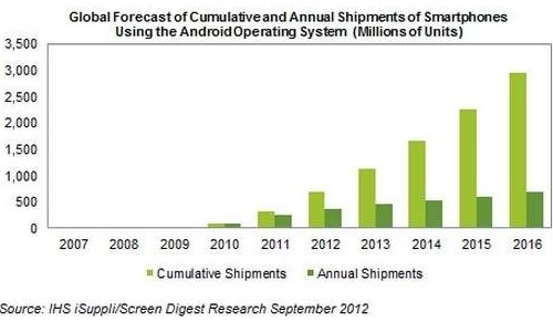Android Smartphone Shipments to Reach 1 Billion by 2013