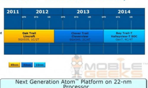 Intel Atom Roadmap Leaked: New Tablet Quad Core Processor Bay Trail-T Coming in 2014