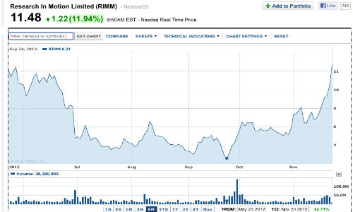 RIM Stock Price Touch Sky as Analysts Express Optimism on Success of Blackberry 10
