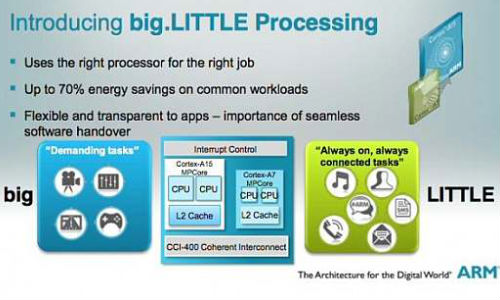 Samsung 8 core big.Little Processor Pegged for 2013 Release