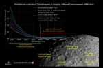 Chandrayaan-2 IIRS Releases Images Of Moon's Surface