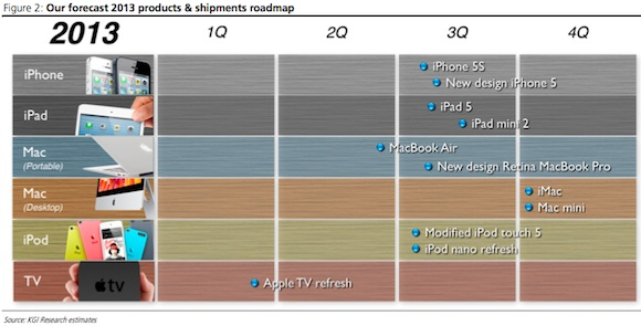 iPhone 5S, Cheaper iPhone, iPad Mini 2, iPad 5: Apple Roadmap 2013