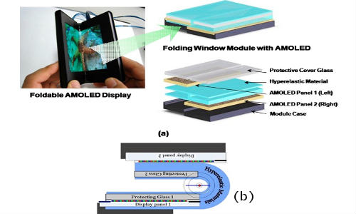 Bendable Battery Breakthrough: A Kickstart To Flexible Phones