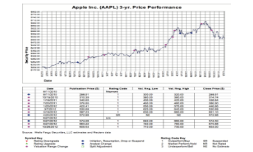 iPhone 5S To Help In Shooting Up Apple Stock Towards $700 [Analyst]