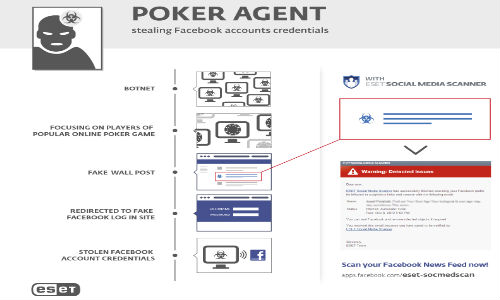 Facebook 16000 Users Credentials Slipped by PokerAgent Botnet