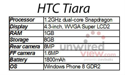 HTC Tiara: First WP8 GDR2 Handset Tipped for May 2013 Launch