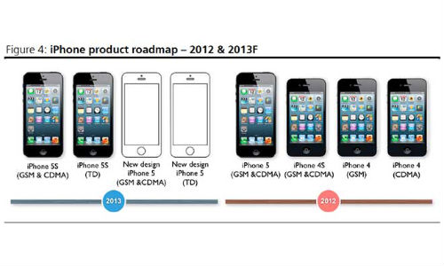 Apple Developing Low Cost 4 Inch iPhone For India