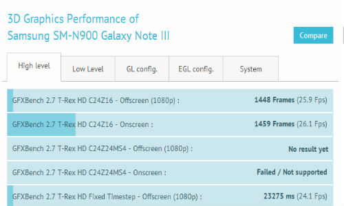 Samsung Galaxy Note 3 : Specifications confirmed via Benchmark Leak