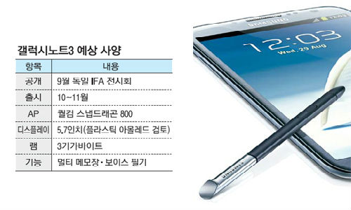 Galaxy Note 3: 5.68 Inch FHD Display, 3GB RAM and More