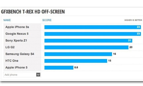 Nexus 5 Beats Galaxy S4 and Matches iPhone 5S In Leaked Benchmark Imag