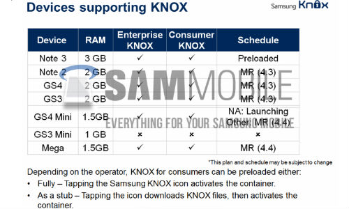 Android 4.4 KitKat Update For Samsung Galaxy S4, Note 2, Mega and S3
