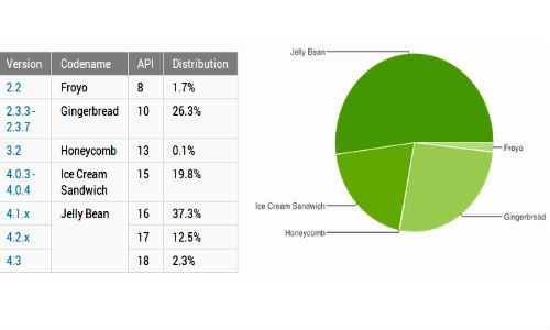 Android Jelly Bean Surpasses 50 Percent of Total Android Distribution