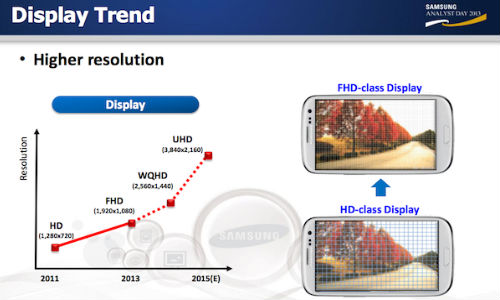 Samsung Plans to Launch Phones With 560ppi in 2014, 4K Phones in 2015