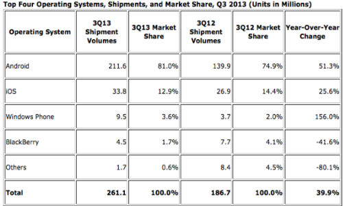 Android Market Share Hits 80 Percent, Windows Phone Gains Momentum