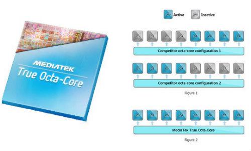 MediaTek Unveils MT6592: First True Octa-Core SoC and Its Features