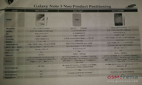 Samsung Galaxy Note 3 Neo: First Hexa Core Smartphone Coming Soon