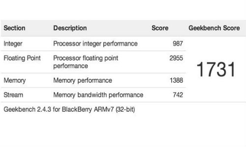 BlackBerry Jakarta Spotted at Benchmark Site Feature Dual-Core CPU