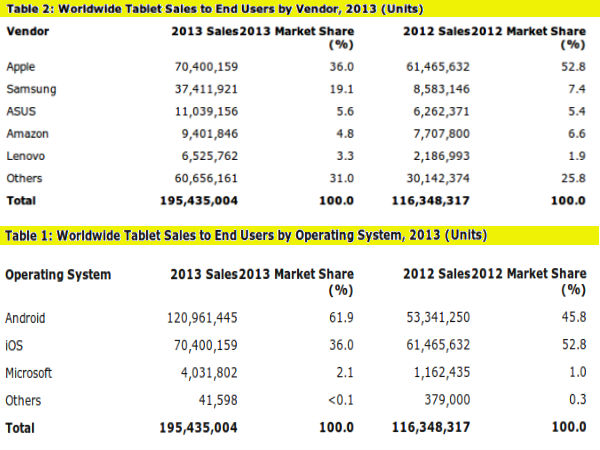 Android Tablet Dominates Market: Apple Still Primary Tablet Vendor