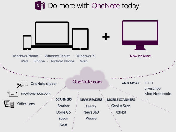 Microsoft OneNote For Mac Launched for Free