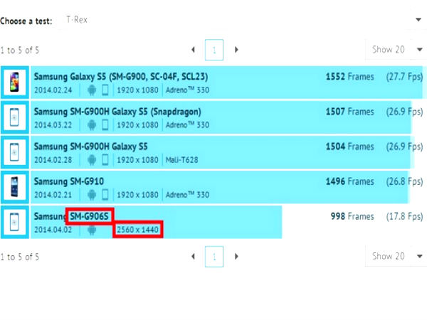 Samsung SM-G906S Smartphone With QHD Display Spotted On Benchmark Site