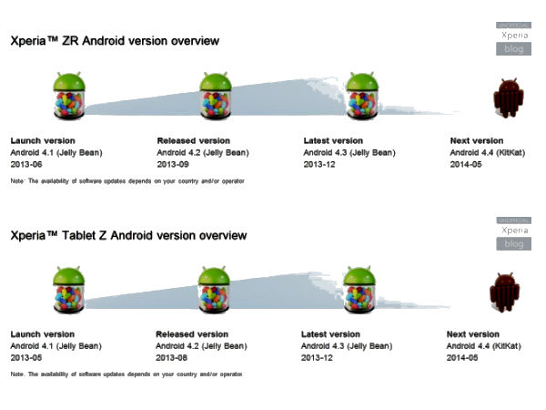 Android 4.4: Sony Xperia Z, Tablet Z Getting KitKat Update in May 2014