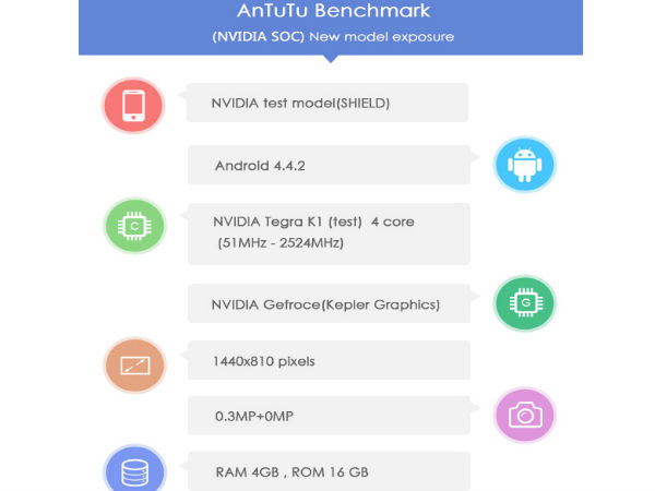 NVIDIA Shield 2 Powered by 64-Bit Tegra K1 SoC, 4GB RAM Leaks Online