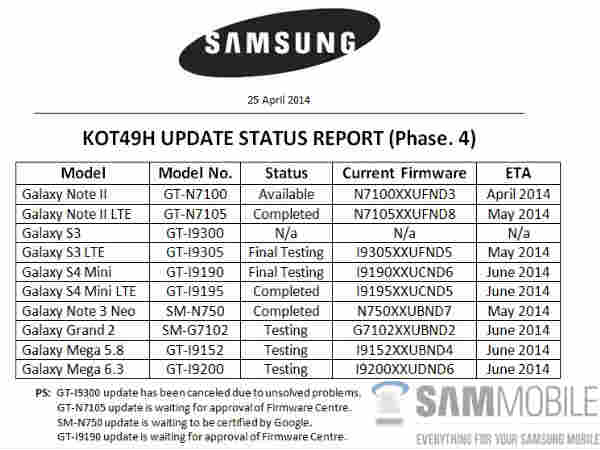 Samsung Internal Document Lists Galaxy Smartphones Planned for KitKat