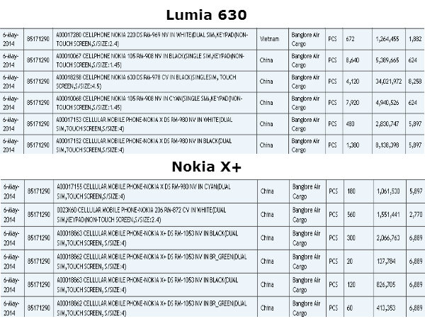 Exclusive: Lumia 630 to Hit Stores On May 15 with Vodafone 3G Offer