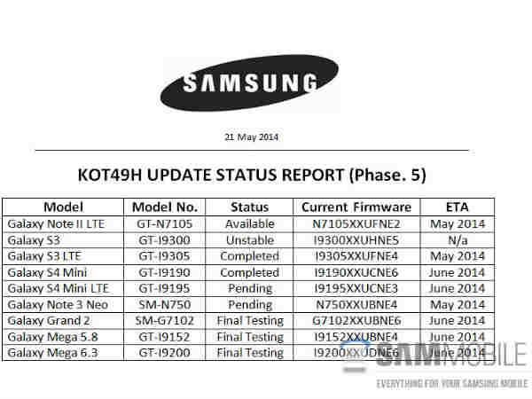 Android 4.4.3 Currently Being Tested on Samsung Galaxy S5