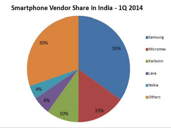 Top 5 Smartphone Vendors in India Q1 2014: IDC