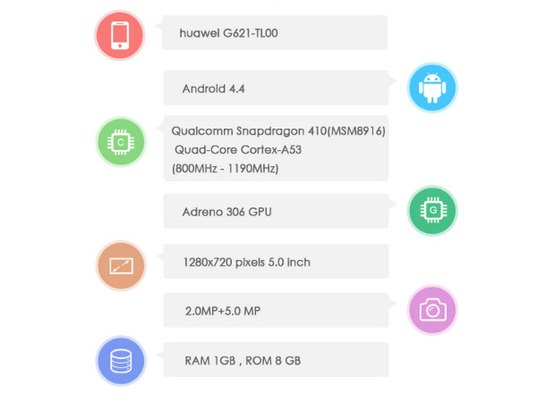 Huawei G621 To Sport Qualcomm Snapdragon 401 CPU