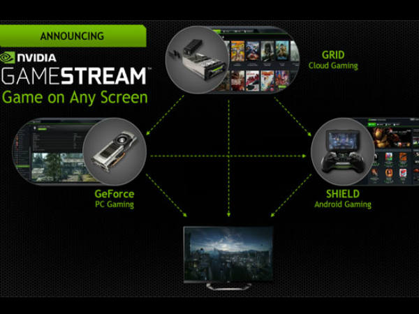 Why Should I Buy Nvidia Shield: Support for Nvidia GameStream
