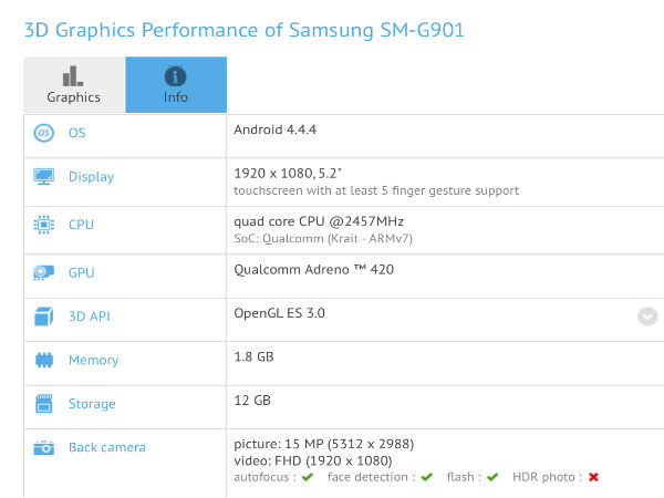 Coming Soon:  Samsung Galaxy S5 LTE-A Variant With Snapdragon 805 CPU