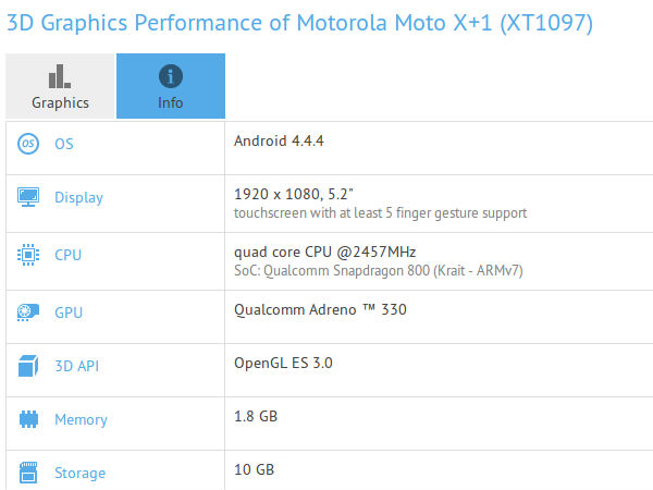 Motorola Moto X+1 Benchmark Listing Confirms 5.2-Inch FHD Screen, More